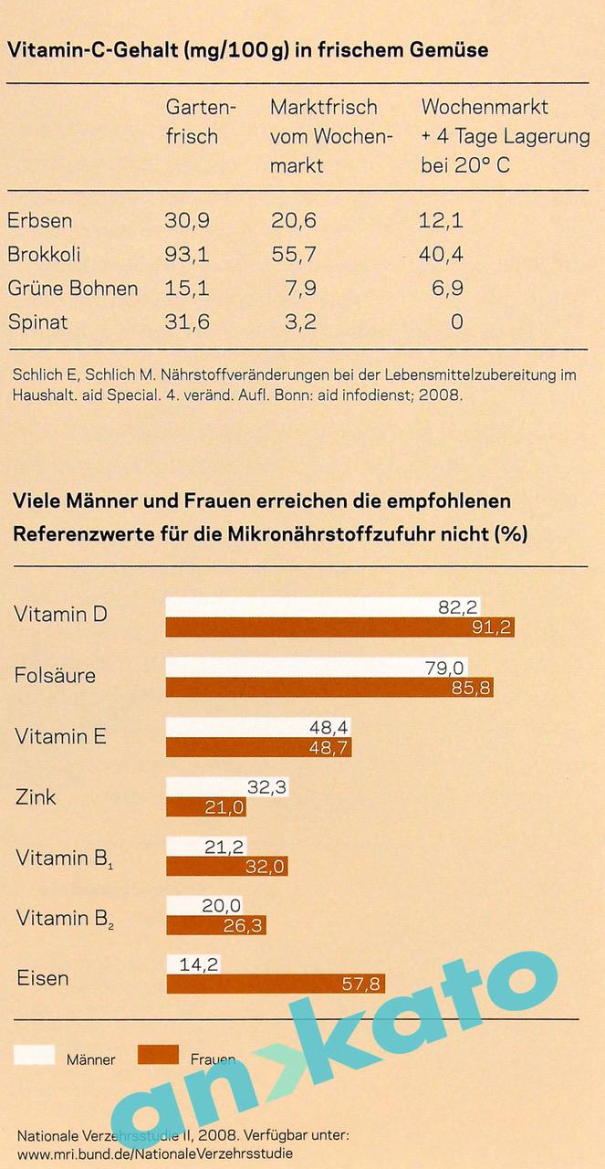 Orthomolar Vitamine